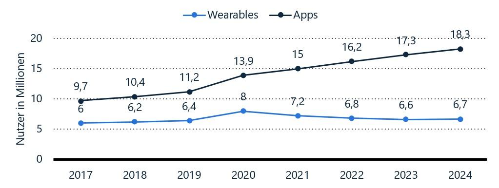 SMC Nutzerentwicklung bei Wearables und Fitness-Apps in Deutschland in den Jahren 2017 bis 2024